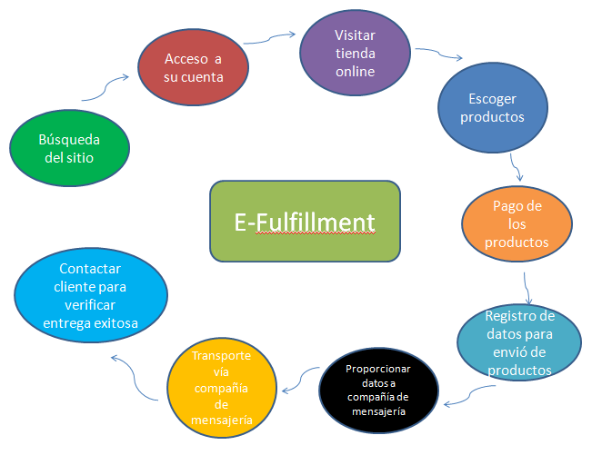 D.2 Proceso de E-Fulfillment