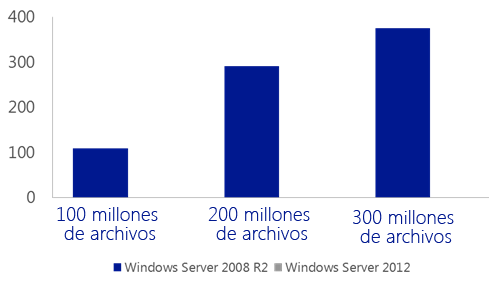 "Gráfico 1: Chkdsk - Mejoras en el tiempo de ejecución (de horas a segundos) Fuente: ""Pruebas internas de Microsoft"" Chkdsk se ejecuta considerablemente más rápido en Windows Server 2012 Windows"