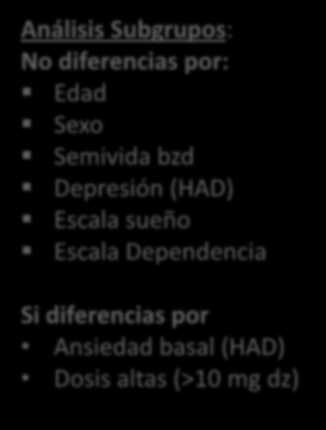 Análisis Subgrupos: No diferencias por: Edad Sexo Semivida bzd Depresión (HAD) Escala sueño Escala Dependencia Si diferencias por Ansiedad basal (HAD) SIF (n=191) Dosis altas (>10 mg dz) Included