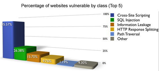 Estadísticas de vulnerabilidades (31,373 Sites)