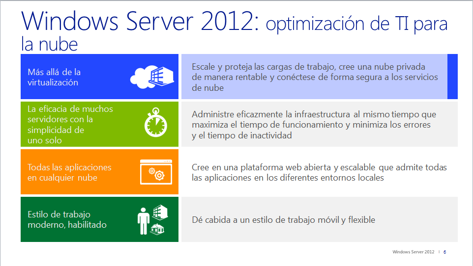 Windows Server 2012: Optimización de TI para la nube Optimización de TI para la nube con Windows Server 2012 Al optimizar TI para la nube con Windows Server 2012, aprovecha los conocimientos y la