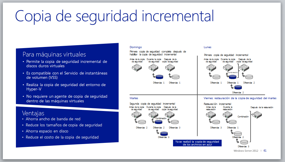Copia de seguridad incremental Antes de Windows Server 2012, para realizar una copia de seguridad de sus datos debía llevar a cabo copias de seguridad de archivos completas.