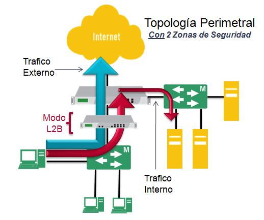 Totalmente Perimetral L2B Interno