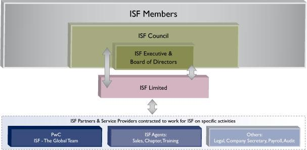 Estructura del ISF? www.securityforum.