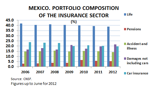 Other insurance companies in this segment are: General de Seguros, Seguros Azteca, Multiva, Tokio Marine, QBE de México, and El Aguila, among others.