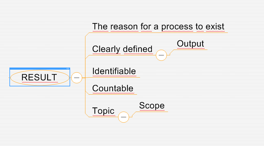 Process Definition: