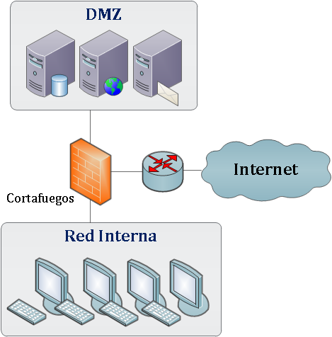 Zona Desmilitarizada (DMZ) Diseño de una red local ubicada entre red interna y red externa (p. ej. Internet).