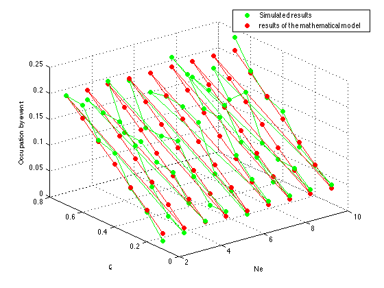 Design of hybrid wireless sensor network to monitor bioelectric signals... Fig. 2. Occupation per event λ e = 0.3 and N c = 18 the simulation are very similar to the mathematical model.