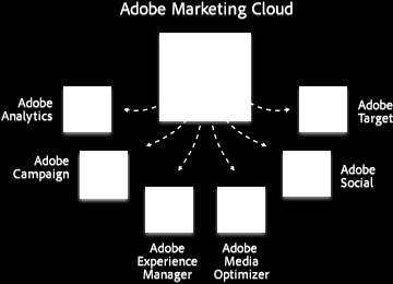 Adobe Marketing Cloud Duración: 5 meses / 320 horas. Modalidad : Presencial en la sede de Dr.Graphic.