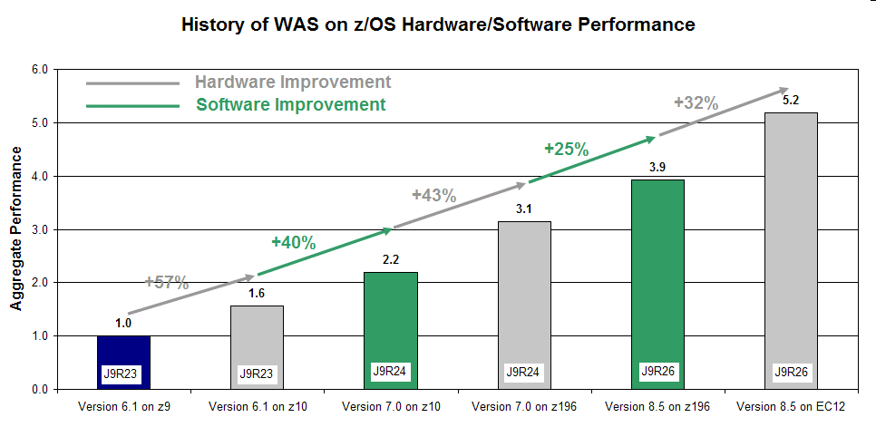 Constante optimización en el Middleware IBM Historia del rendimiento de Hardware/Software del WebSphere Application Server en z/os
