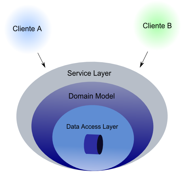 2.2. MODELOS DE DOMINIO 49 Figura 2.10: Organización de capas en una aplicación enterprise con Service Layer, Domain Model y Data Access Layer.