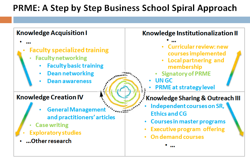 Figure 1. PRME step by step Each group of activities triggered a knowledge cycle of a spiral characterized by the following stages: Acquisition Institutionalization Sharing Creation.