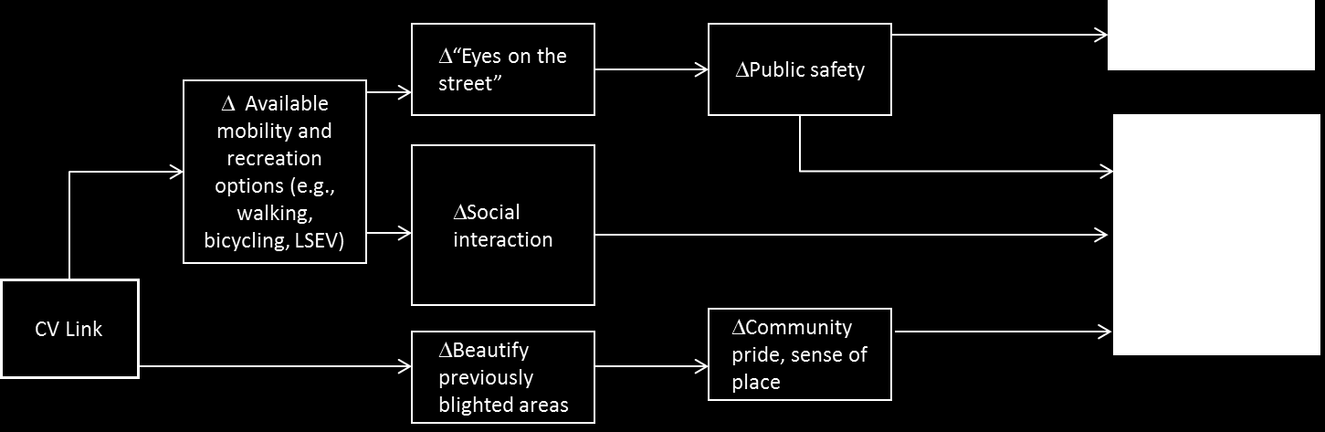 D. COMMUNITY COHESION AND COMMUNITY IDENTITY 1. Do the links in this pathway seem right to you? Is there anything you would add, remove, or modify?