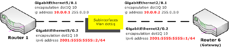 8.5 Alternativa 2 : uso de Sub-Interfaces (o VLANs) Figura 8.
