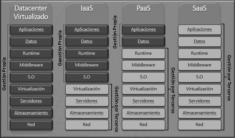 Figura 2. Niveles del cloud computing Fuente: http://ad-hoc.net/blogs/2010