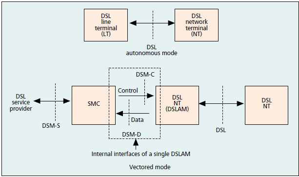 DSL-DSM (Dynamic Spectrum