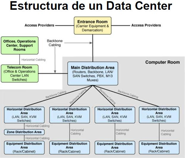 Estructura de un Data Center 08/08/2012