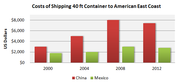 The average cost differentials by year to ship a 40 ft container to the U.S. East Coast from Mexico and China are represented in figure 2 below.
