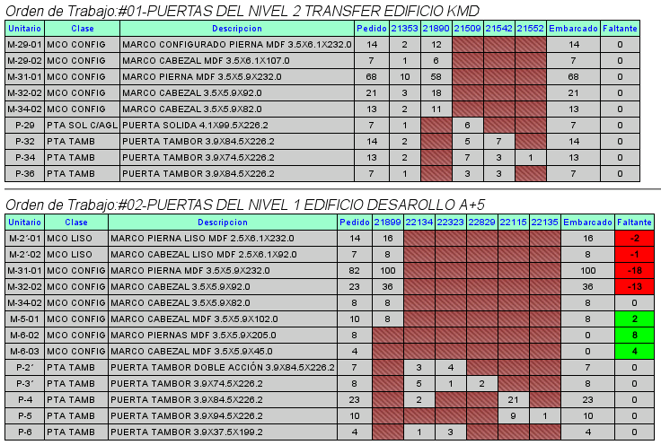Screen Shots (muestras de pantallas) Enterprise Resource Planing (ERP).