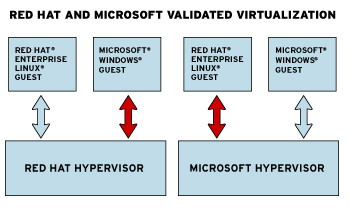 RED HAT ENTERPRISE VIRTUALIZATION INTEROPERABILIDAD RHEV