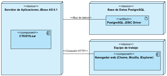 4.19 Diagrama de Despliegue Figura 4.