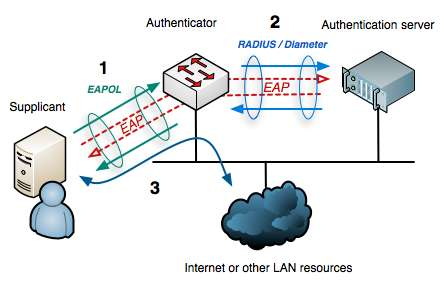 Wi-Fi Enterprise Networks Wi-Fi client, access point (AP), and RADIUS server Multiple user credentials allowed (802.
