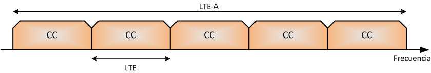 1 LONG TERM EVOLUTION ADVANCED (LTE-A) Figura 1.9: Trama TDD. FUENTE: UIT-R, Recomendación UIT-R M.2012.