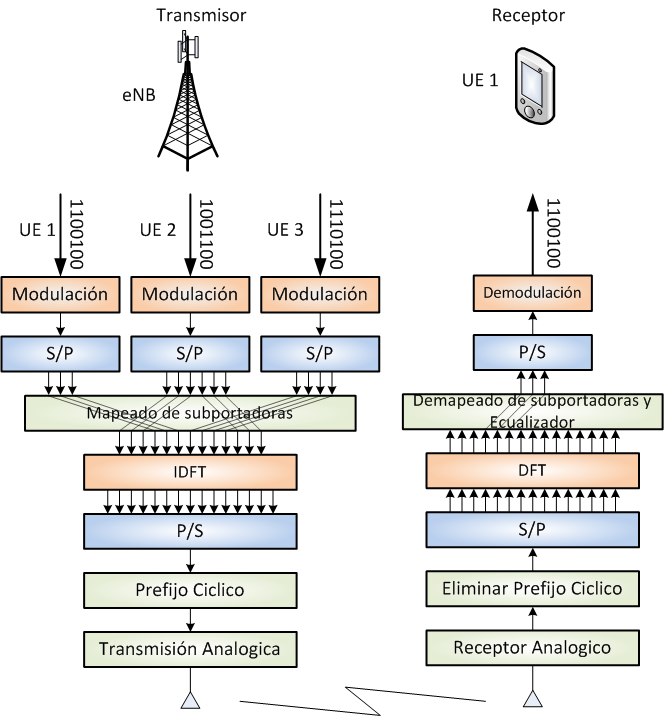 1 LONG TERM EVOLUTION ADVANCED (LTE-A) Figura 1.18: Esquema Transmisor-Receptor OFDMA. FUENTE: AN INTRODUCTION TO LTE, LTE-Advanced, SAE and 4G Mobile Communications. 1.3.6.2.
