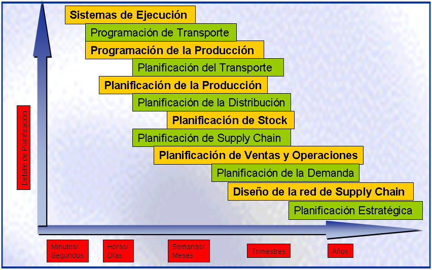 Advanced planning and scheduling Capítulo 4 Figura 4.