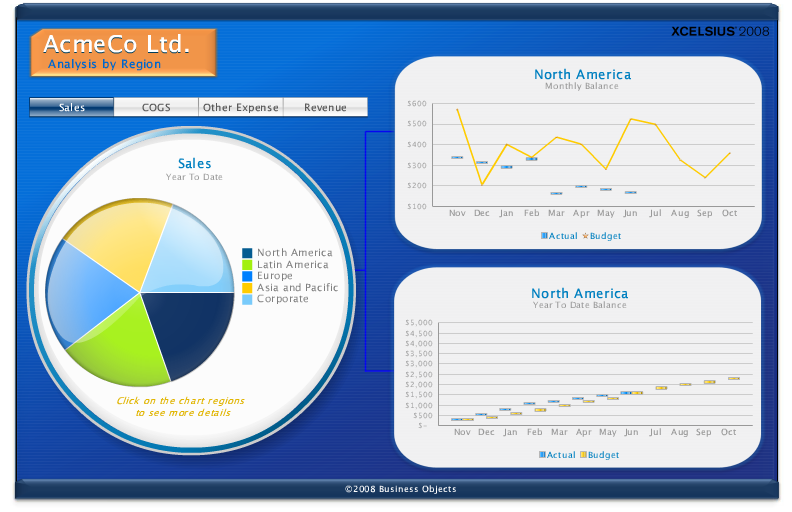 SAP BusinessObjects Dashboards Vea su
