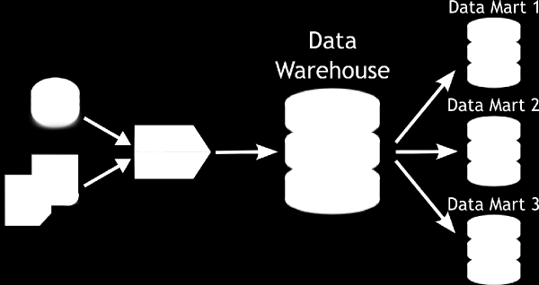 Data Warehouse y Data Marts 2.