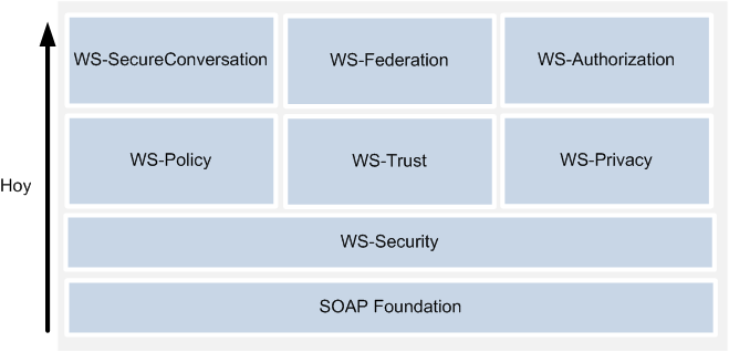 Arquitectura AIDeMaS Security Policy Availability WS-SecurityPolicy WS-ReliableMessaging WS-Reliability Figura 2.8.