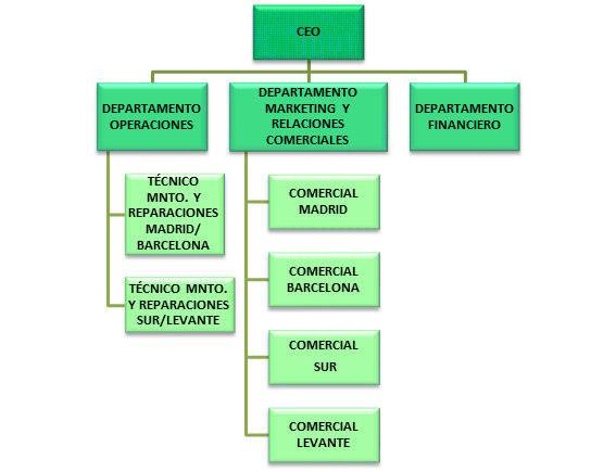 Departamento Puesto Nº empleados CEO / D. Marketing y Relaciones Comerciales 1 Marketing Comercial 1 Finanzas D. Financiero 1 D.
