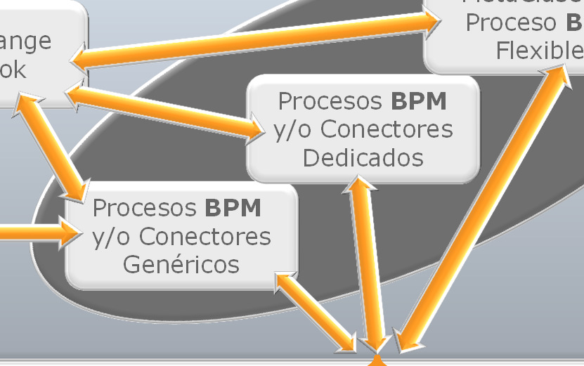Evolución Tecnológica de BPMS Tecnología BPMS Activity-List-Driven Tecnología BPMS Activity-List-Driven MetaTecnología BPMS Flexible