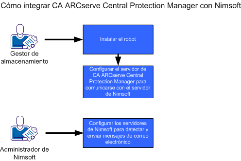 Cómo integrar CA ARCserve Central Protection Manager con Nimsoft Cómo integrar CA ARCserve Central Protection Manager con Nimsoft Los gestores de almacenamiento pueden configurar CA ARCserve Central