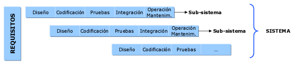 Figura 2. Ciclo de vida de software Incremental.