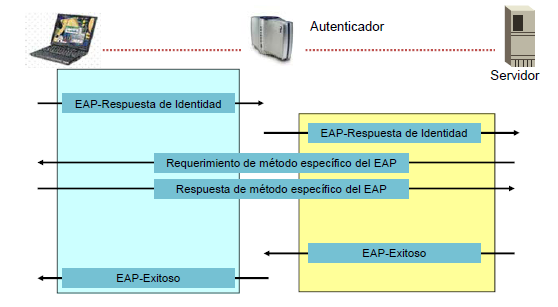 Brito Gonzalez 91 Figura 37: Proceso de autenticación EAP Fuente: Cisco Press. 2000. Academia de Networking de Cisco Systems [Disponible en: www.ciscopress.com] 2.6.3.6 IEEE 802.