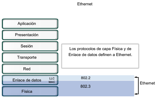 Brito Gonzalez 41 Figura 20: Ethernet y el Modelo OSI Fuente: Cisco systems, Inc. 2008. Cisco Networking Academy Program. [Disponible en: www.cisco.netacad.net] 2.1.1 Ethernet en la Capa 1 y Capa 2 Ethernet opera a través de dos capas del modelo OSI.