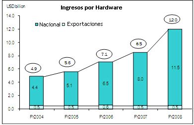 Industria del hardware en la India HCL Infosystems Ltd, Wipro Ltd., Zenith Computers, PCS industries Ltd.