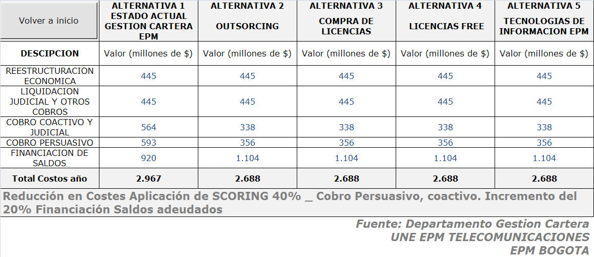 Figura 26. Variación en los ingresos global Proceso Gestionar Cartera Vs Alternativas de Inversión SCORING En la variable costos se presenta una reducción global del 9%. Tabla 8.