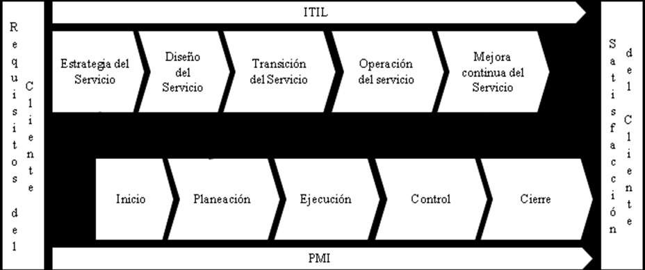 Figura 9. Sinergia entre ITIL y PMI Fuente: Adaptación de ITIL (2010). Information Technology Infrastructure Library. V.3.