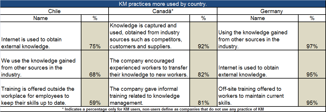 Figure 3: Average size practices used by German companies More used Practices As shown in Table 1 using the internet to obtain external knowledge is the most widely used practice, where 3 out of 4