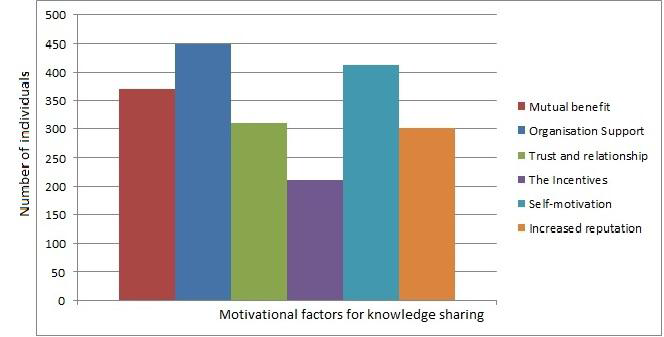 Fig 6.1 Motivational factors for knowledge sharing From the above figure 6.