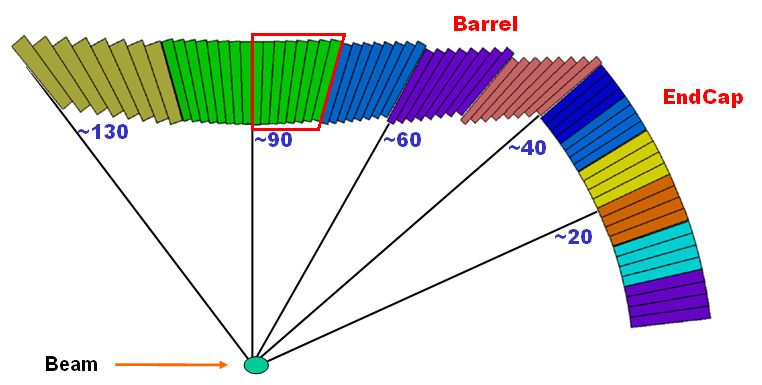16 Motivation Counts VERY FORWARD FORWARD BARREL 20% 30% 45% 0 20 40 60 80 0 120 3 2.5 β = 0.82 DF 2 1.5 1 0.5 0 20 40 60 80 0 120 Polar angle (degrees) Figure 1.