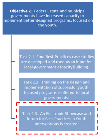 1. INTRODUCTION The project Developing National Policy to Promote Wellbeing among Mexico s youth seeks to foster the implementation of better designed policies for youth at the state and municipal