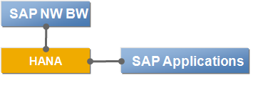 SAP NetWeaver BW powered by HANA DB Migration HANA as the Primary Database for BW and Foundation for new Applications In-Memory database used as primary persistence for BW BW is becoming a HANA