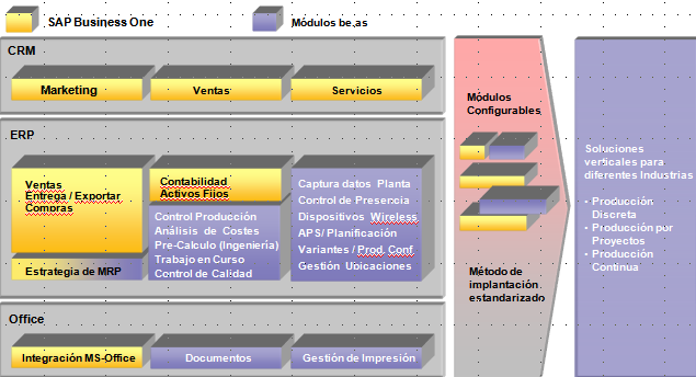 Soluciones Funcionalidad integrada con SAP Business One be.