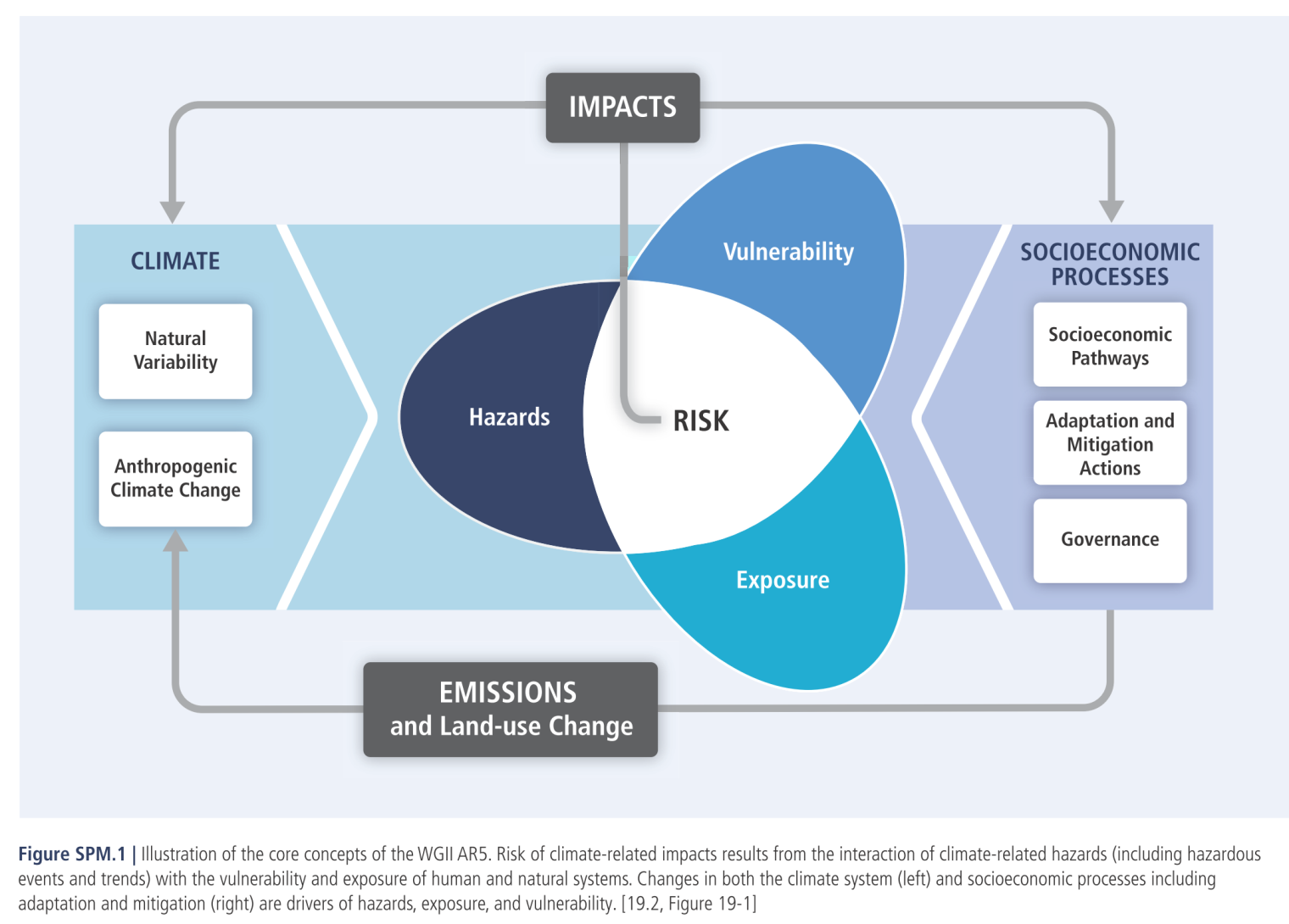 Methodological approach Risk = f (hazard, exposure, vulnerability) Vulnerability = f (sensitivity, adaptive capacity) Climate Change 2014: Impacts, Adaptation, and Vulnerability.