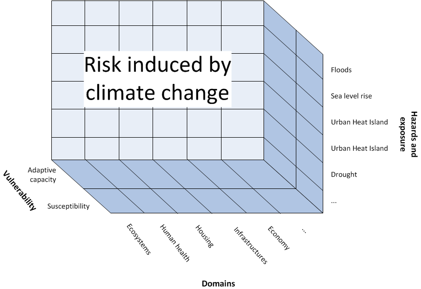 1. Impact chains definition For defining impact chains we combined 3 hazards (floods, heat waves, drought and forest fires), with 5 impact receptor domains (environment, population, infrastructures,