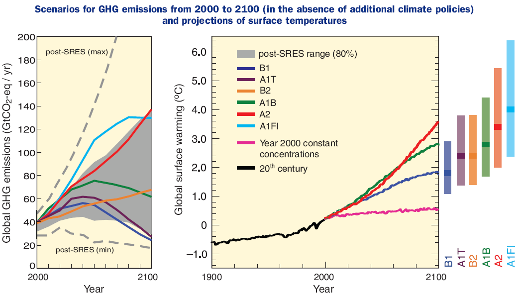 Escenarios más probables entre el 2000 y el 2100 Simulación Global de Comportamiento Fuente: IPCC (2007), Climate Change 2007: Impacts, Adaptation and